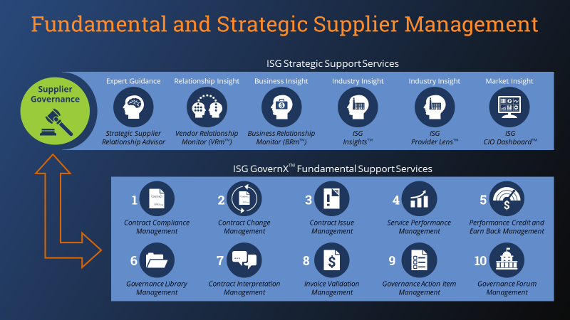 Fundamental and Strategic Supplier Management