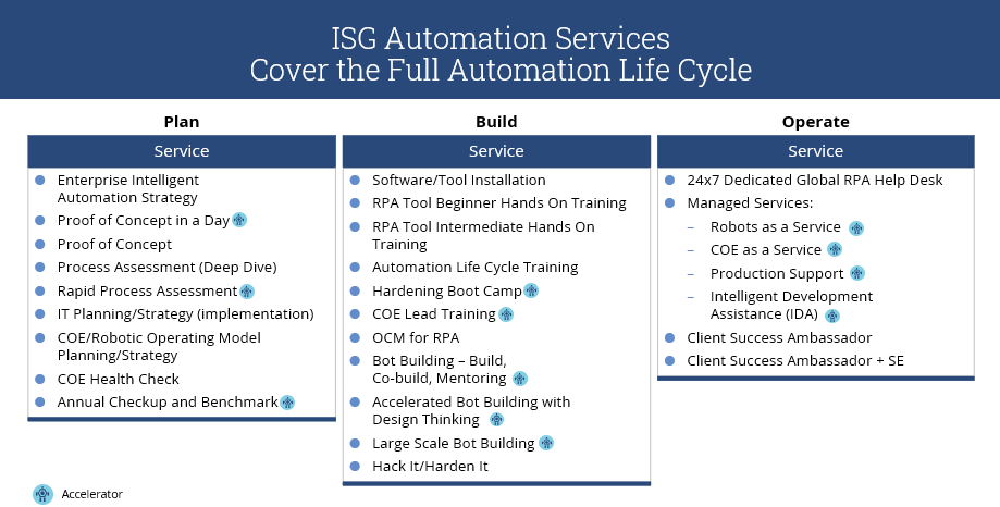 ISG-Automation-Services