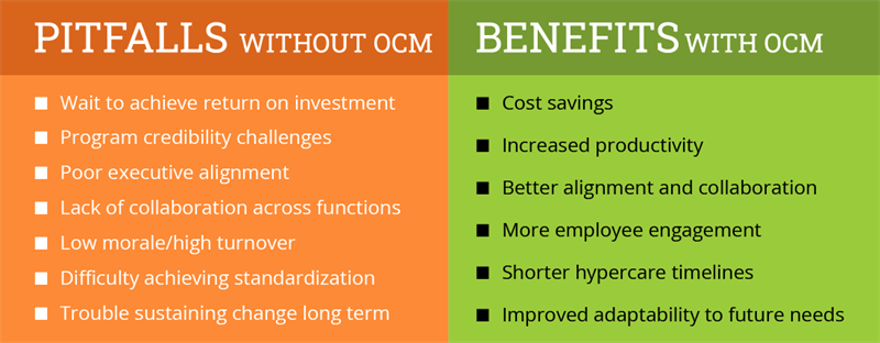 How OCM Helps